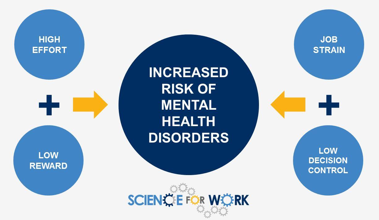 mental-health-risk-work-strain