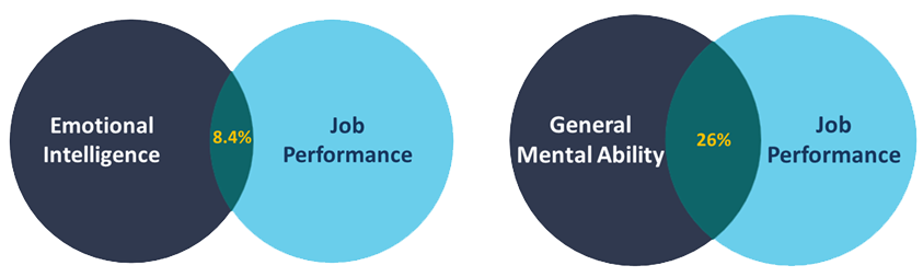 Emotional Intelligence - Performance - Cognitive Abilities