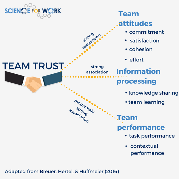 Teams going virtual: why focusing on trust matters