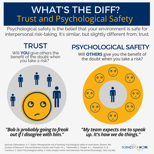 Five Questions About Psychological Safety Answered  Scienceforwork Two What Benefits Might Arise When Psychological Safety Exists