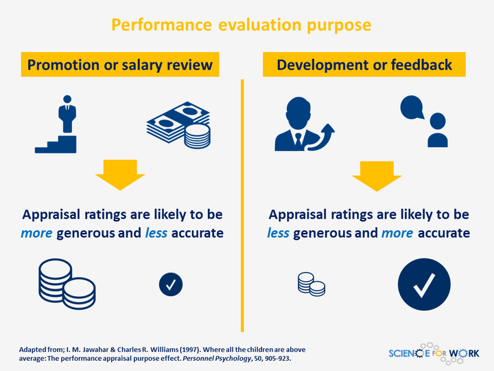 Performance Evaluation - the \'why\' makes a difference • ScienceForWork