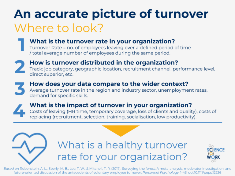 impact of employees turnover Managing the impact of star employee turnover a star employee's departure will likely affect everyone in the business rather than let rumors spread and damage workplace morale, get in front of the situation and let others know what's happening as soon as possible.