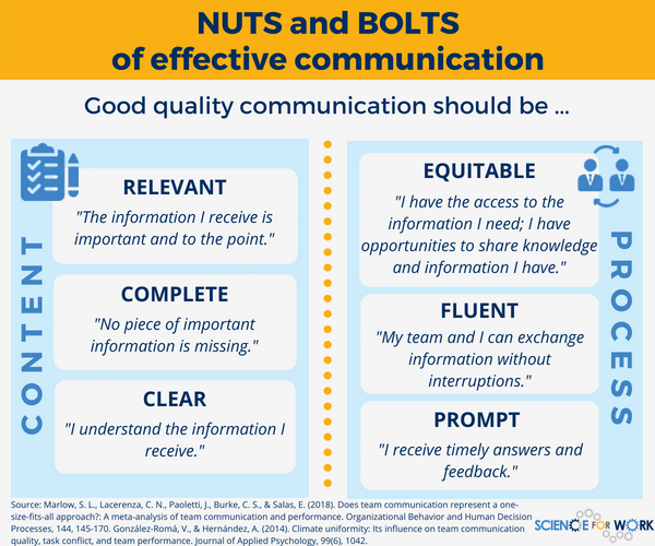 importance of effective communication in the workplace