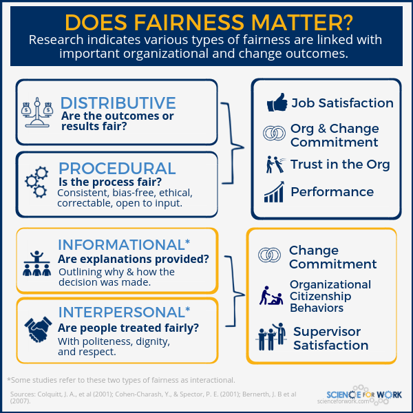Fairness Change Management Outcomes