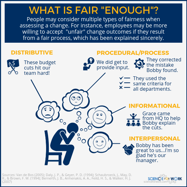 Fairness Change Management Infographic