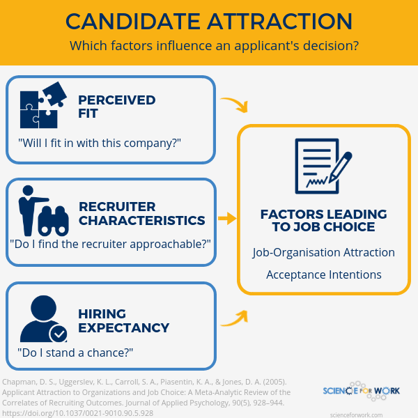 recruitment attract candidate