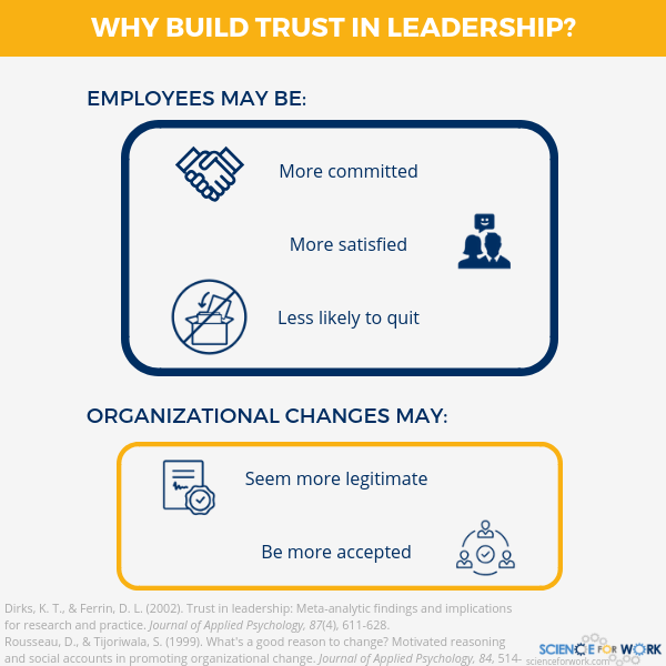 Trust in Leadership