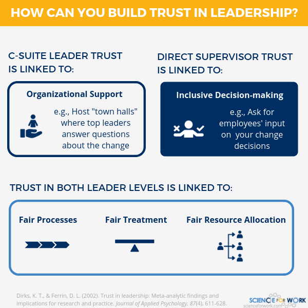 Trust in Leadership 2
