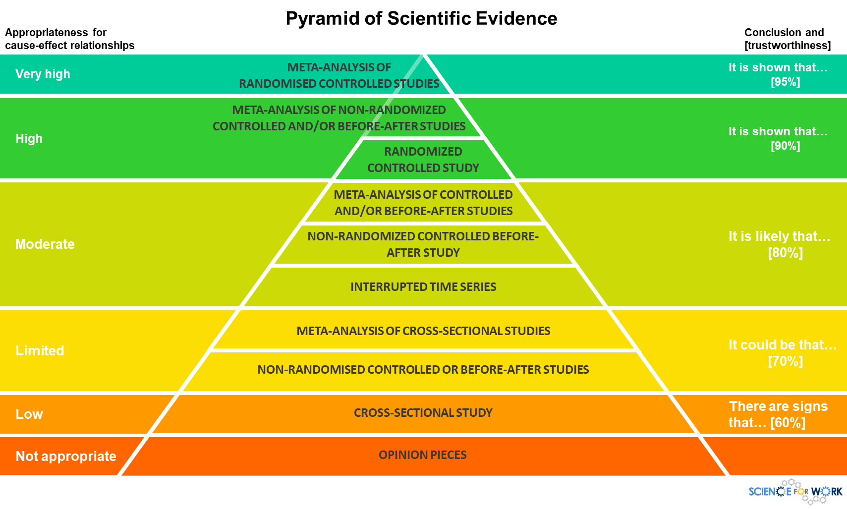 This is a pyramid of scientific evidence levels, with the highest quality evidence on top and associated trustworthiness scores (percentages) along the side.
